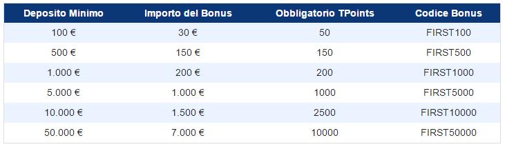 codici bonus plus500