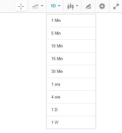 time frame grafici etoro