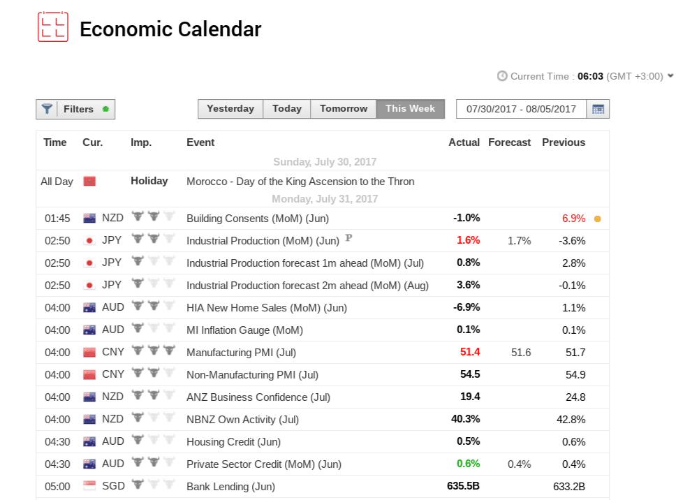calendario economico di xm.com