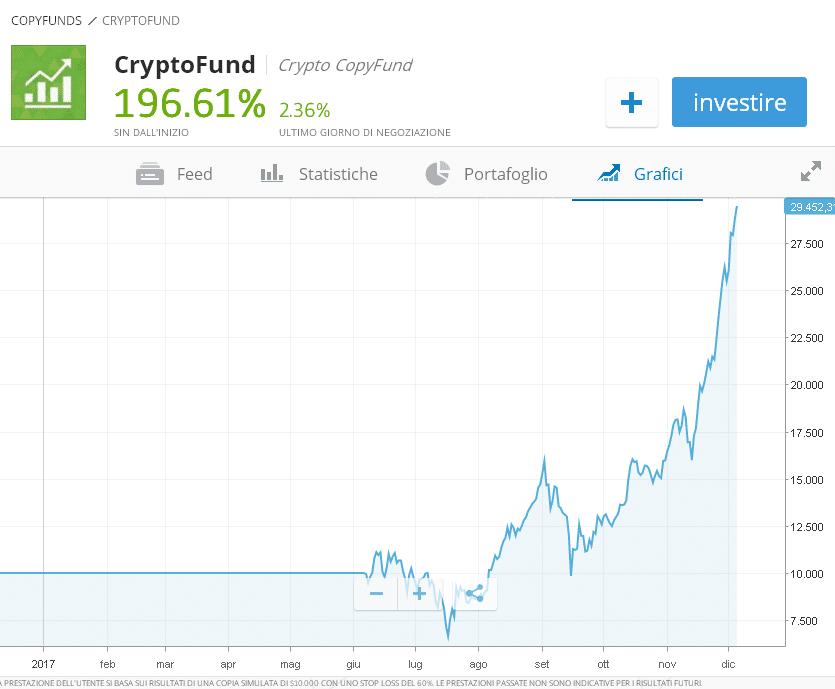 etoro crypto fund