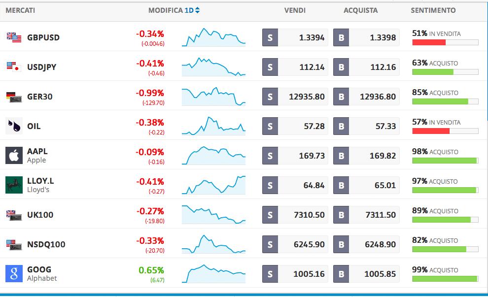 mercati principali etoro