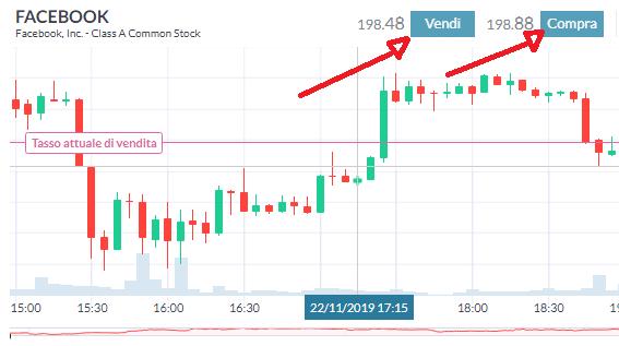 trade.com trading acquisto vendita