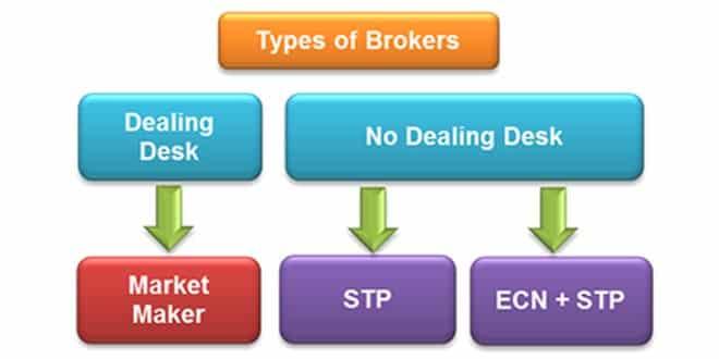 broker stp caratteristiche