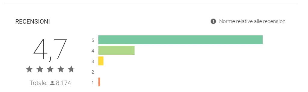 Opinioni e recensioni positive degli utilizzatori di Investmate