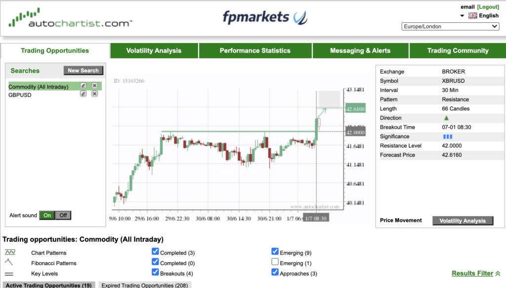 Autochartist FP Markets